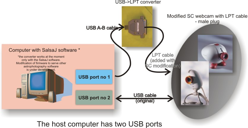 usb-lpt converter - connection schema